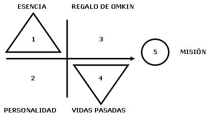 Omkimkay - Numerología del Ser