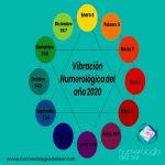 Vibración Numerológica 2020 Mes a Mes